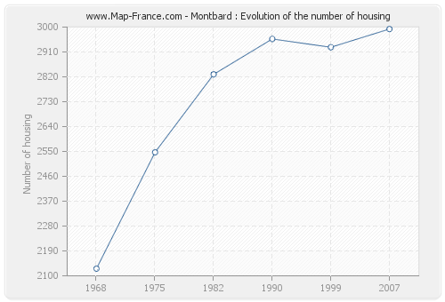 Montbard : Evolution of the number of housing