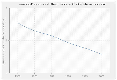 Montbard : Number of inhabitants by accommodation
