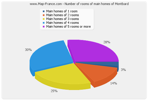 Number of rooms of main homes of Montbard
