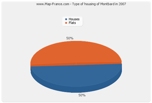 Type of housing of Montbard in 2007