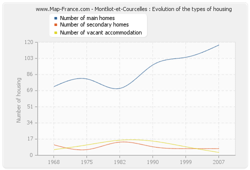 Montliot-et-Courcelles : Evolution of the types of housing