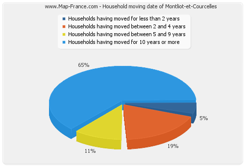 Household moving date of Montliot-et-Courcelles