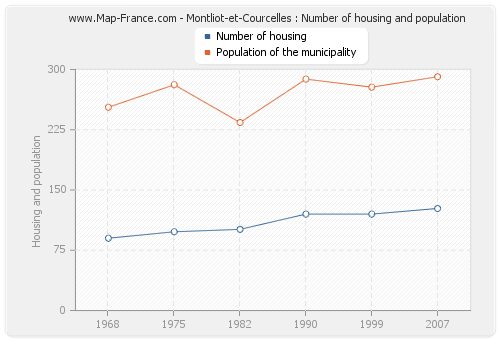 Montliot-et-Courcelles : Number of housing and population