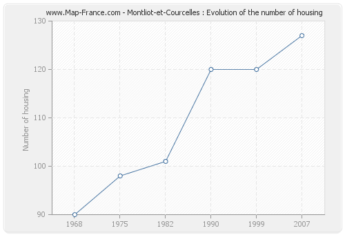 Montliot-et-Courcelles : Evolution of the number of housing