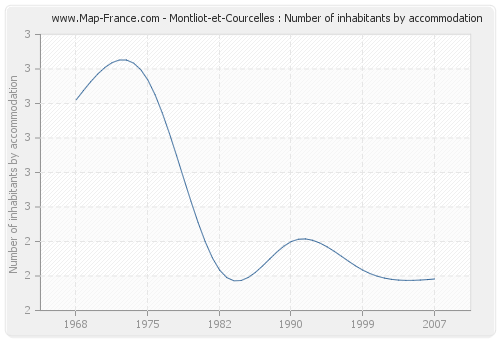Montliot-et-Courcelles : Number of inhabitants by accommodation
