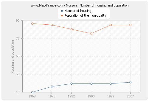 Mosson : Number of housing and population