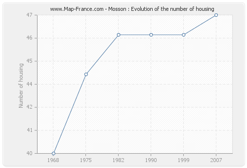 Mosson : Evolution of the number of housing