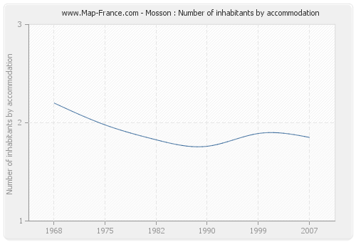 Mosson : Number of inhabitants by accommodation