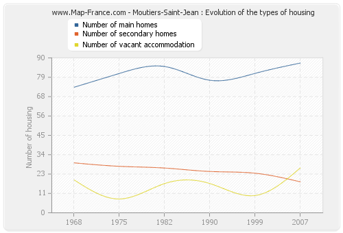 Moutiers-Saint-Jean : Evolution of the types of housing