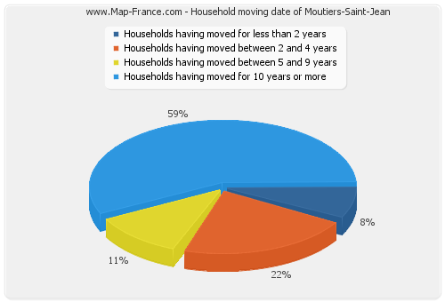 Household moving date of Moutiers-Saint-Jean