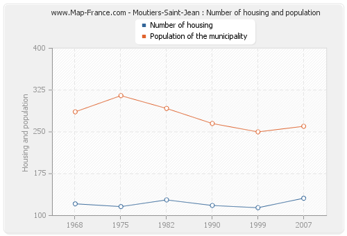 Moutiers-Saint-Jean : Number of housing and population