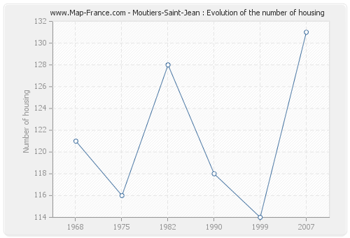 Moutiers-Saint-Jean : Evolution of the number of housing