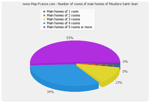 Number of rooms of main homes of Moutiers-Saint-Jean