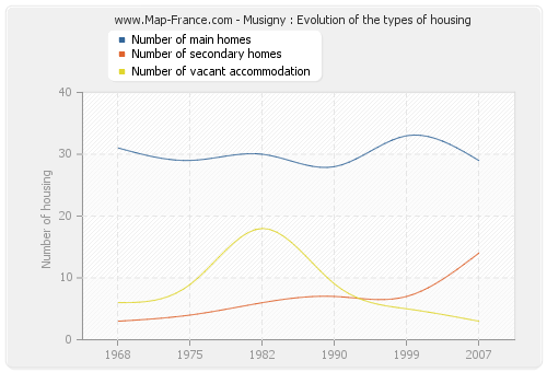 Musigny : Evolution of the types of housing