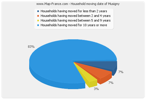 Household moving date of Musigny