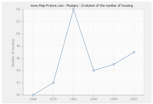 Musigny : Evolution of the number of housing