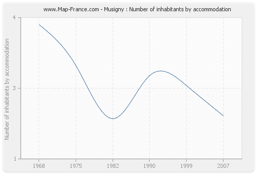 Musigny : Number of inhabitants by accommodation