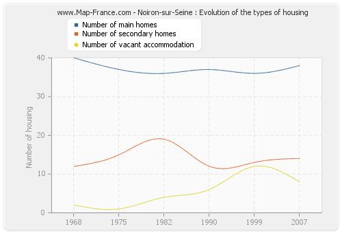 Noiron-sur-Seine : Evolution of the types of housing