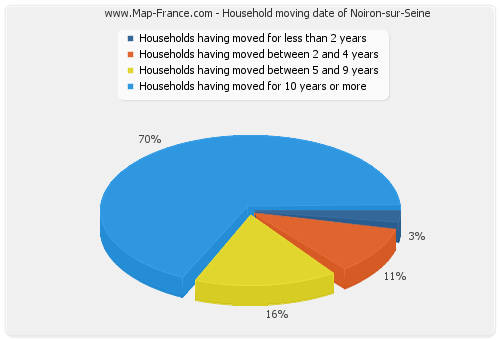Household moving date of Noiron-sur-Seine