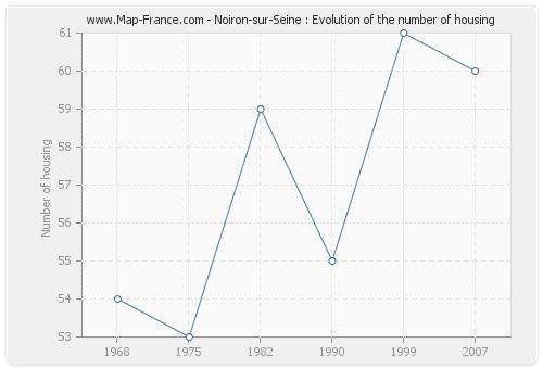 Noiron-sur-Seine : Evolution of the number of housing