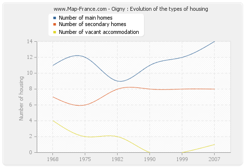 Oigny : Evolution of the types of housing