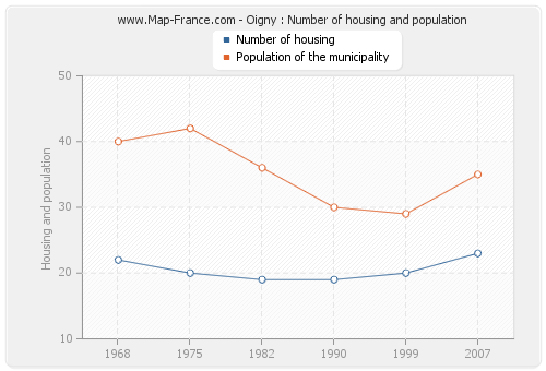 Oigny : Number of housing and population