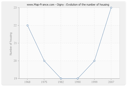 Oigny : Evolution of the number of housing