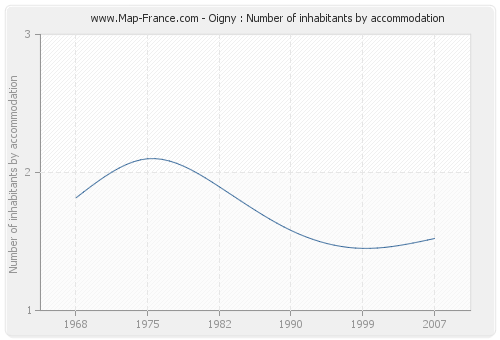 Oigny : Number of inhabitants by accommodation