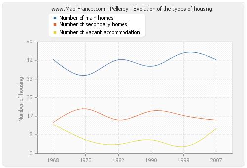 Pellerey : Evolution of the types of housing