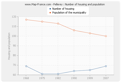 Pellerey : Number of housing and population