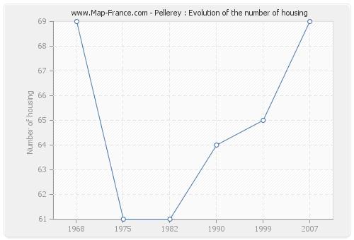 Pellerey : Evolution of the number of housing