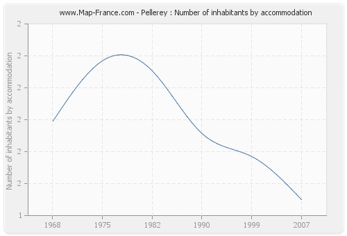 Pellerey : Number of inhabitants by accommodation