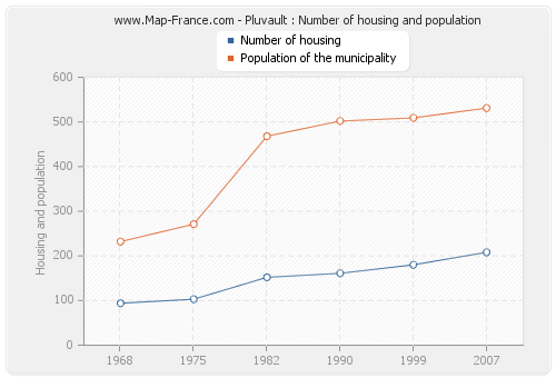 Pluvault : Number of housing and population