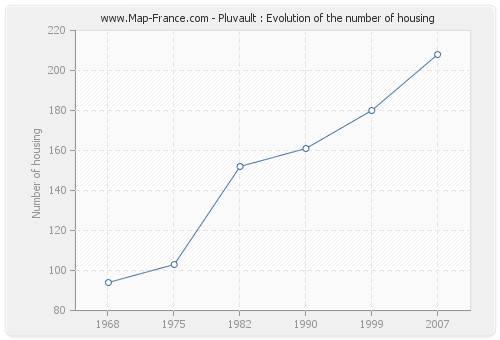 Pluvault : Evolution of the number of housing