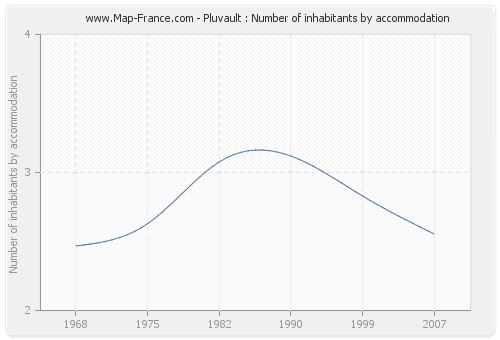 Pluvault : Number of inhabitants by accommodation