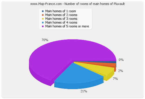 Number of rooms of main homes of Pluvault