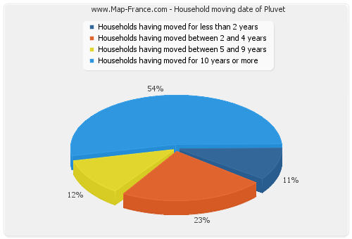 Household moving date of Pluvet