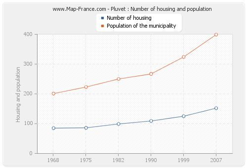 Pluvet : Number of housing and population