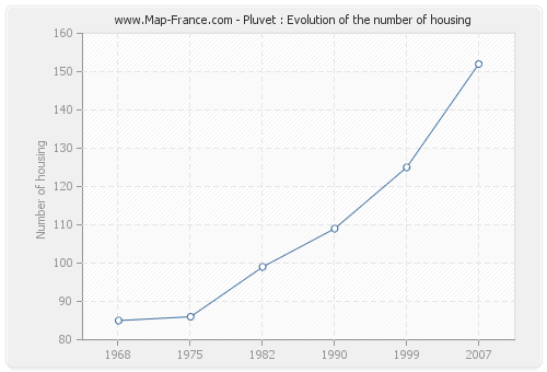 Pluvet : Evolution of the number of housing