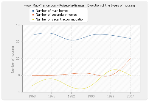 Poiseul-la-Grange : Evolution of the types of housing