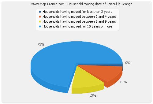 Household moving date of Poiseul-la-Grange