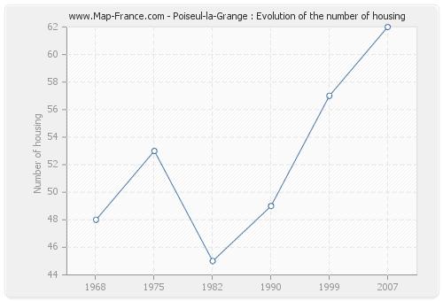 Poiseul-la-Grange : Evolution of the number of housing