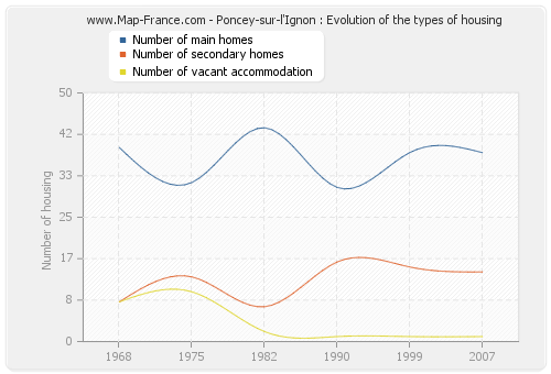 Poncey-sur-l'Ignon : Evolution of the types of housing