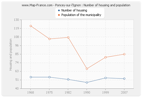 Poncey-sur-l'Ignon : Number of housing and population