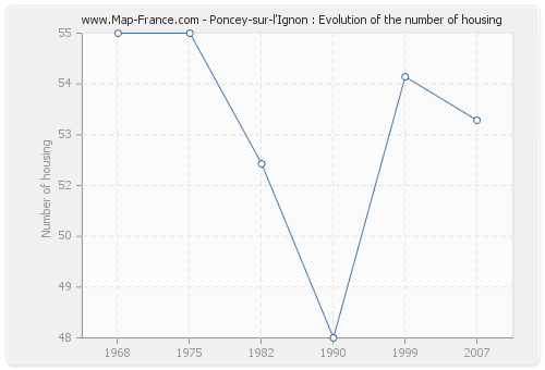 Poncey-sur-l'Ignon : Evolution of the number of housing