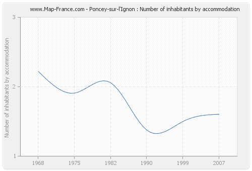 Poncey-sur-l'Ignon : Number of inhabitants by accommodation
