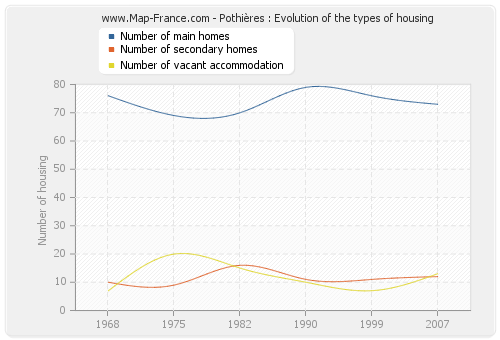 Pothières : Evolution of the types of housing