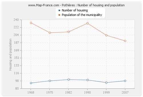Pothières : Number of housing and population