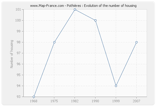 Pothières : Evolution of the number of housing