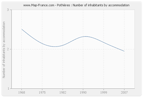 Pothières : Number of inhabitants by accommodation